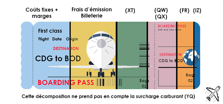 Fixation du prix d'un billet d'avion